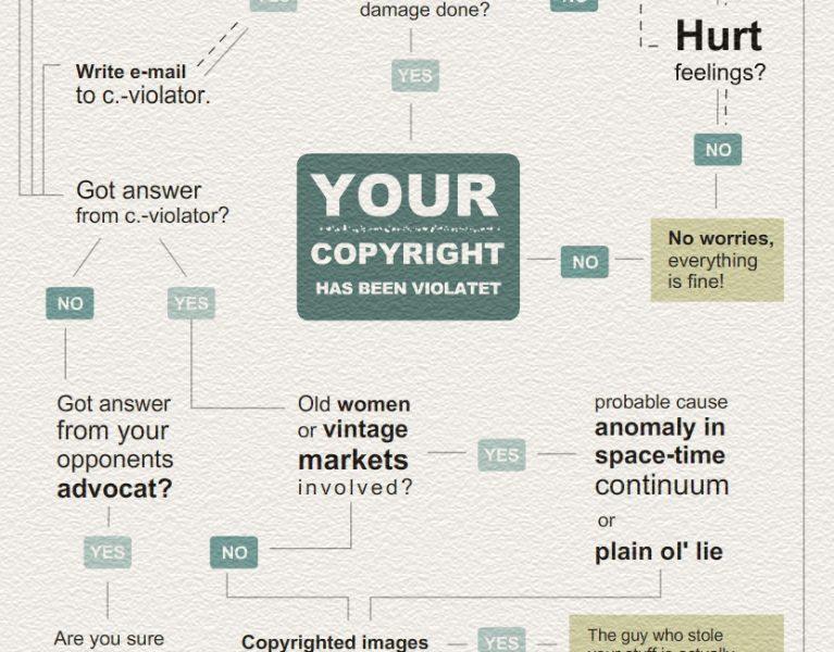 copyright_chart